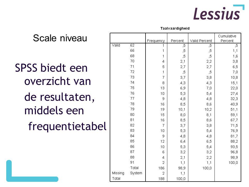SPSS biedt een overzicht van de resultaten, middels een frequentietabel Scale niveau