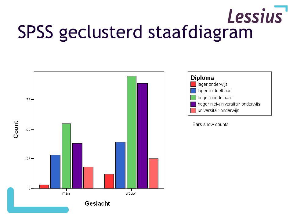 PASW geclusterd staafdiagram SPSS geclusterd staafdiagram