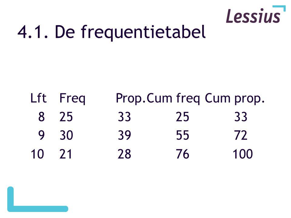 4.1. De frequentietabel LftFreq Prop.Cum freqCum prop. 825332533 930395572 10212876 100