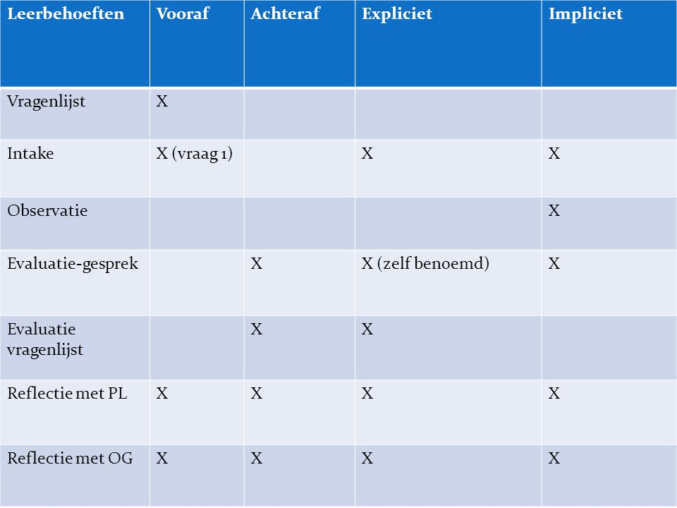 LeerbehoeftenVoorafAchterafExplicietImpliciet VragenlijstX IntakeX (vraag 1)XX ObservatieX Evaluatie-gesprekXX (zelf benoemd)X Evaluatie vragenlijst XX Reflectie met PLXXXX Reflectie met OGXXXX