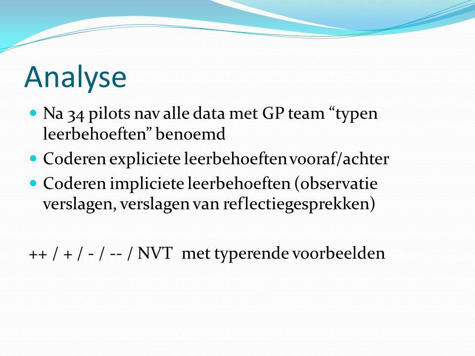 Analyse  Na 34 pilots nav alle data met GP team typen leerbehoeften benoemd  Coderen expliciete leerbehoeften vooraf/achter  Coderen impliciete leerbehoeften (observatie verslagen, verslagen van reflectiegesprekken) ++ / + / - / -- / NVT met typerende voorbeelden
