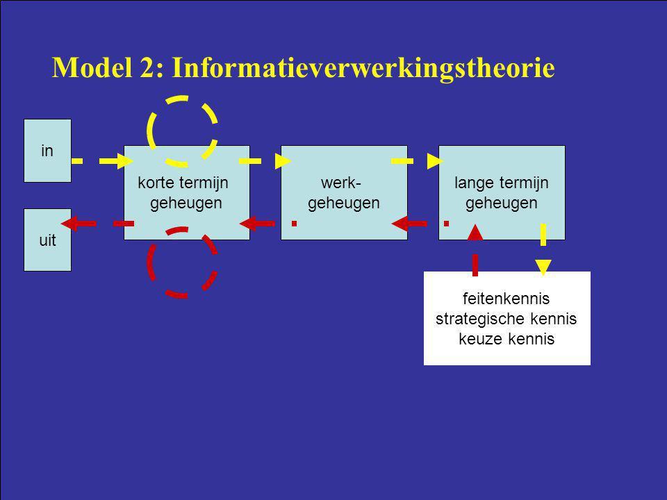 Model 2: Informatieverwerkingstheorie korte termijn geheugen werk- geheugen lange termijn geheugen in uit feitenkennis strategische kennis keuze kenni
