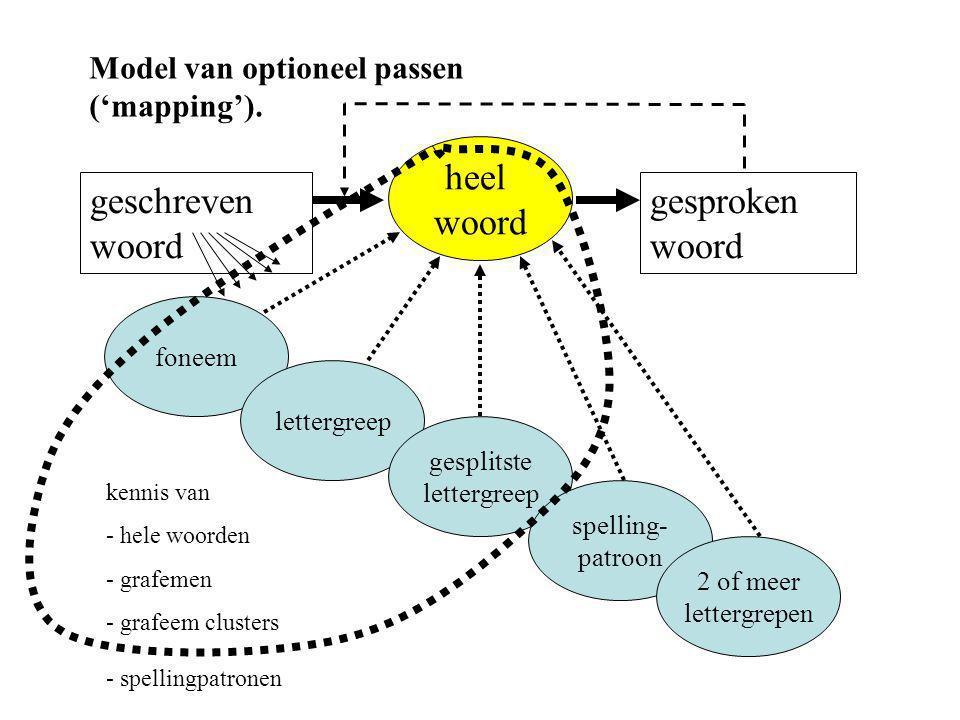 foneem heel woord lettergreep gesplitste lettergreep spelling- patroon 2 of meer lettergrepen gesproken woord geschreven woord kennis van - hele woord