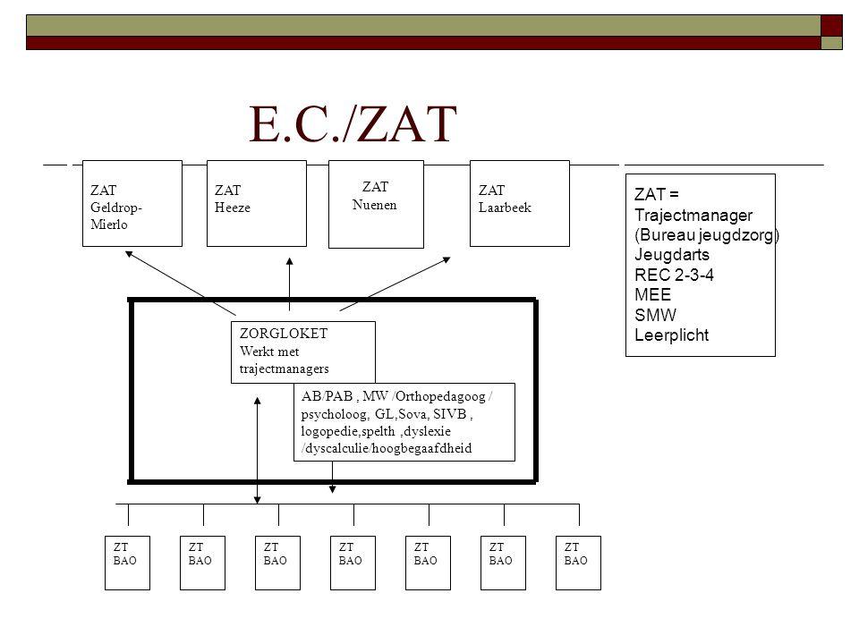 E.C./ZAT ZAT Geldrop- Mierlo ZAT Heeze ZAT Laarbeek ZORGLOKET Werkt met trajectmanagers AB/PAB, MW /Orthopedagoog / psycholoog, GL,Sova, SIVB, logopedie,spelth,dyslexie /dyscalculie/hoogbegaafdheid ZT BAO ZT BAO ZT BAO ZT BAO ZT BAO ZT BAO ZT BAO ZAT = Trajectmanager (Bureau jeugdzorg) Jeugdarts REC 2-3-4 MEE SMW Leerplicht ZAT Nuenen