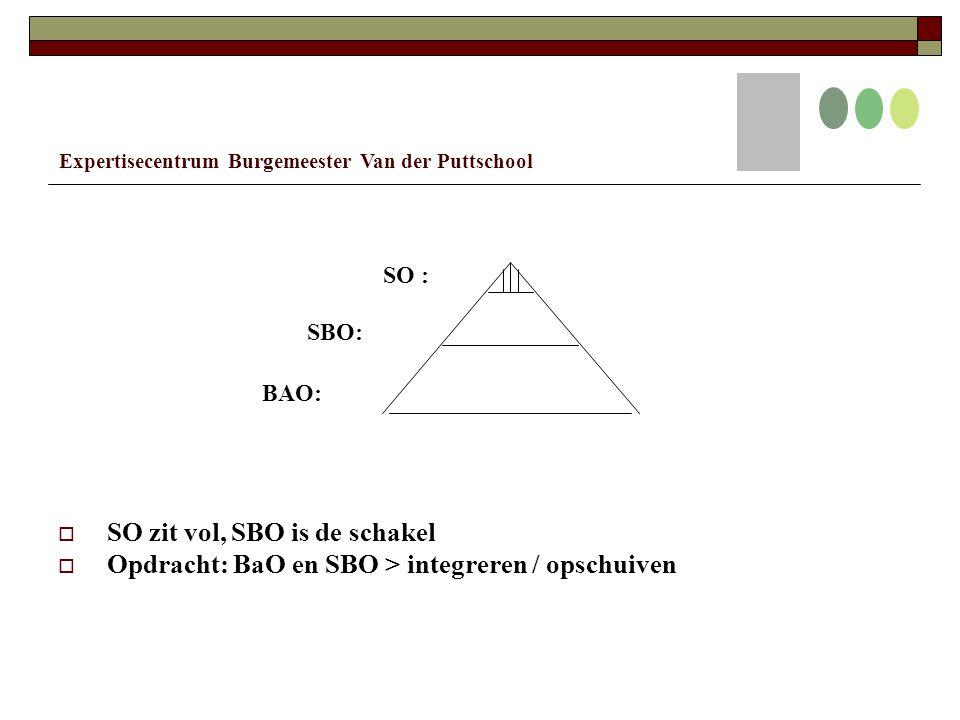 SO : SBO: BAO:  SO zit vol, SBO is de schakel  Opdracht: BaO en SBO > integreren / opschuiven Expertisecentrum Burgemeester Van der Puttschool