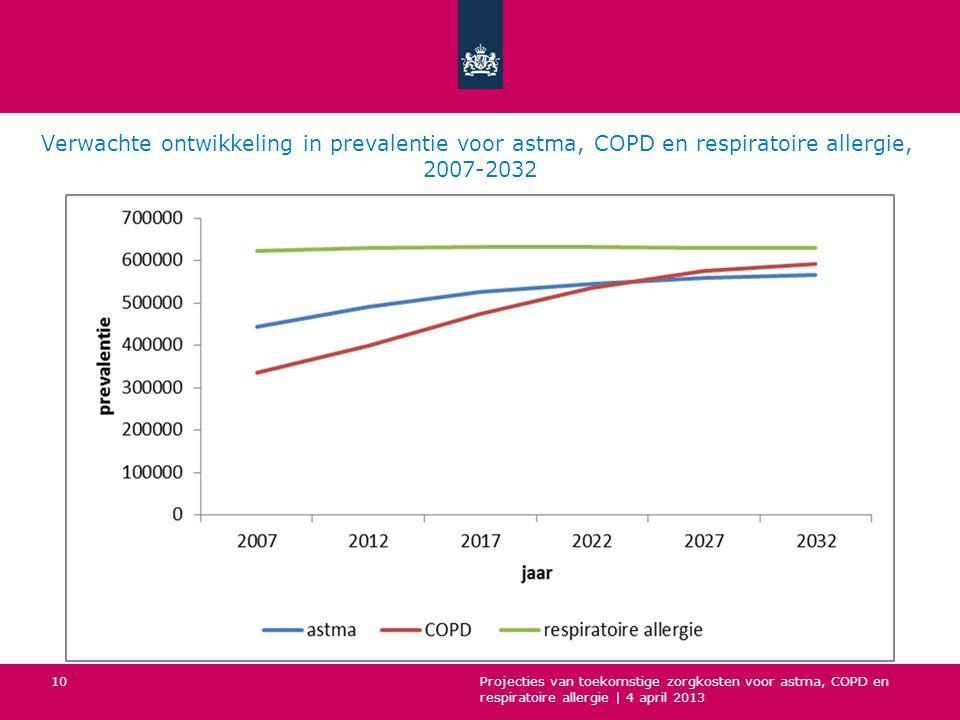 Verwachte ontwikkeling in prevalentie voor astma, COPD en respiratoire allergie, 2007-2032 Projecties van toekomstige zorgkosten voor astma, COPD en respiratoire allergie | 4 april 2013 10