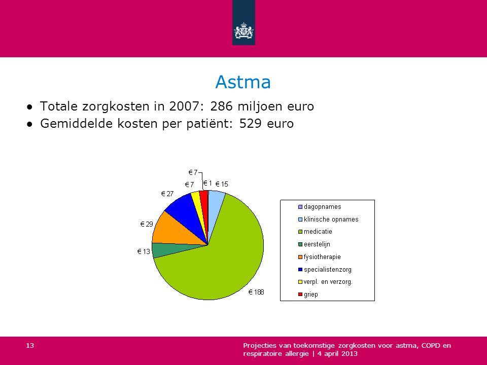 Astma ●Totale zorgkosten in 2007: 286 miljoen euro ●Gemiddelde kosten per patiënt: 529 euro Projecties van toekomstige zorgkosten voor astma, COPD en respiratoire allergie | 4 april 2013 13