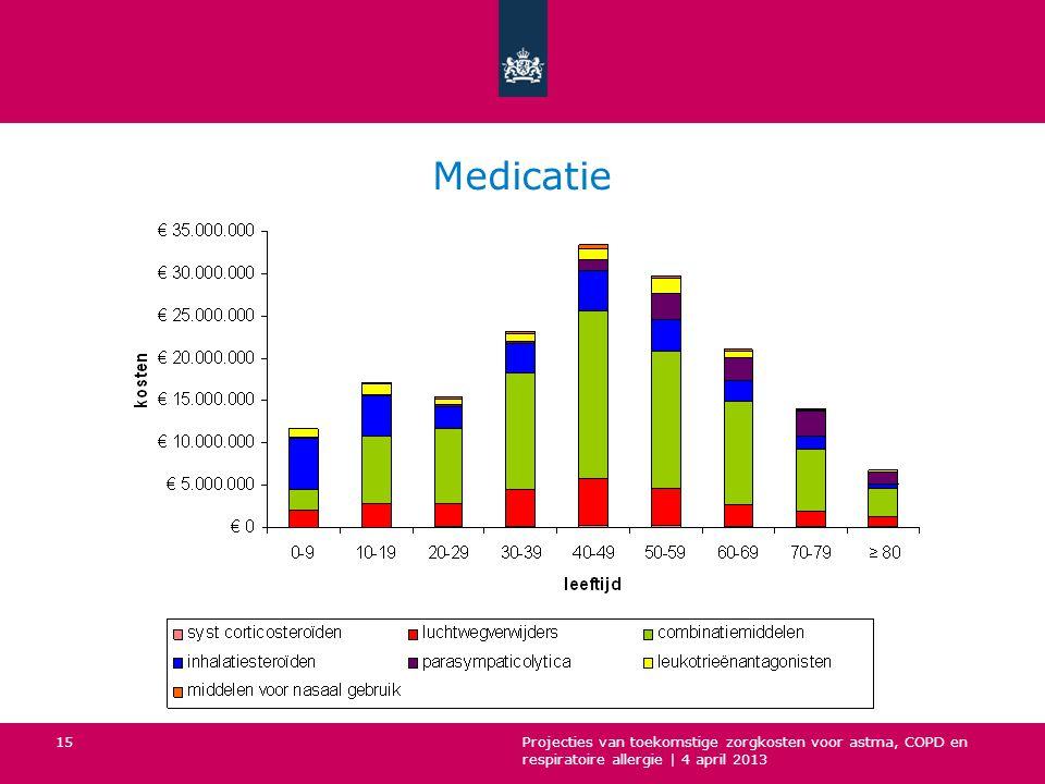 Medicatie Projecties van toekomstige zorgkosten voor astma, COPD en respiratoire allergie | 4 april 2013 15