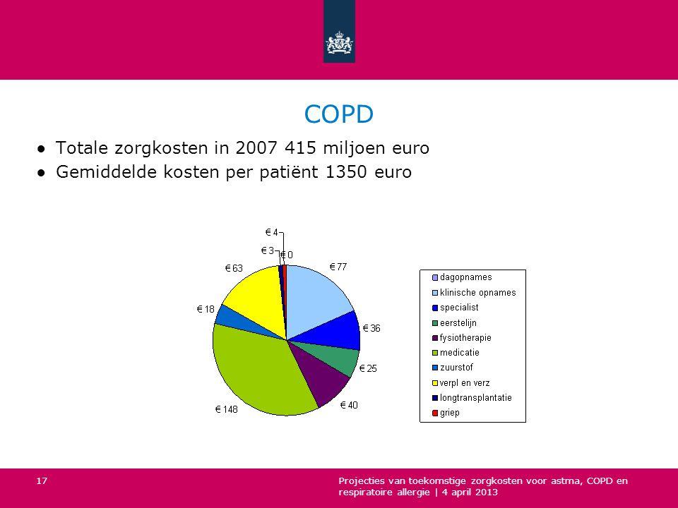 COPD ●Totale zorgkosten in 2007 415 miljoen euro ●Gemiddelde kosten per patiënt 1350 euro Projecties van toekomstige zorgkosten voor astma, COPD en respiratoire allergie | 4 april 2013 17