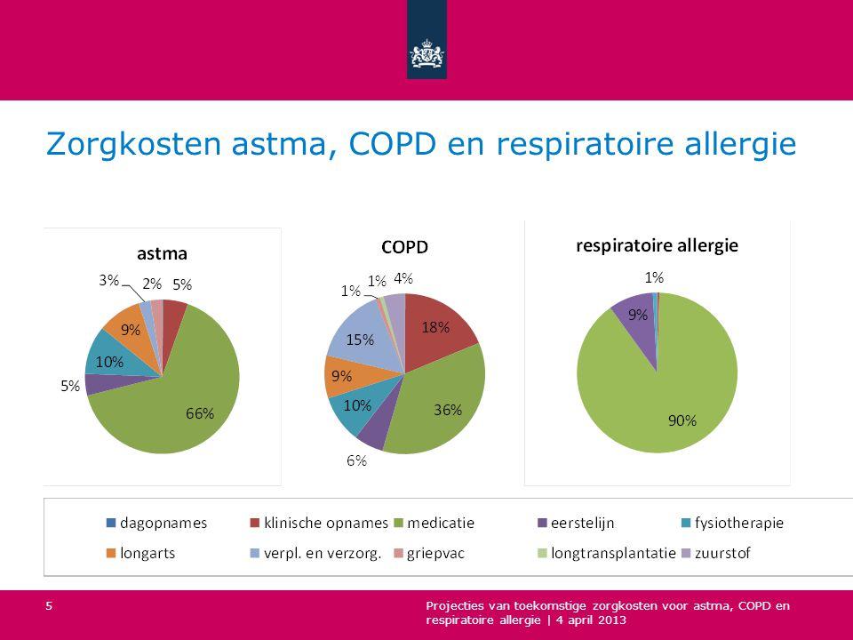 Gemiddelde zorgkosten naar leeftijd voor astma, COPD en respiratoire allergie Projecties van toekomstige zorgkosten voor astma, COPD en respiratoire allergie   4 april 2013 6
