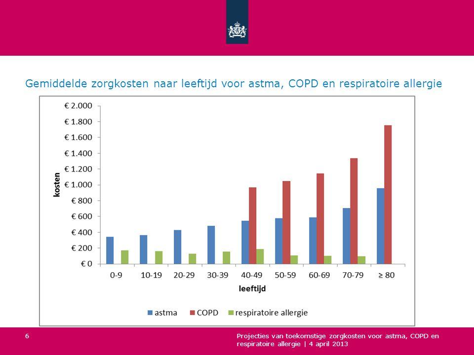 Gemiddelde zorgkosten naar leeftijd voor astma, COPD en respiratoire allergie Projecties van toekomstige zorgkosten voor astma, COPD en respiratoire allergie | 4 april 2013 6