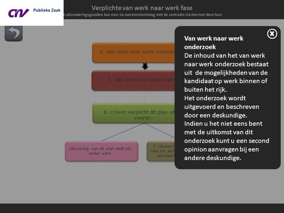 Verplichte van werk naar werk fase In uitzonderingsgevallen kan men na overeenstemming met de centrales starten met deze fase 4.