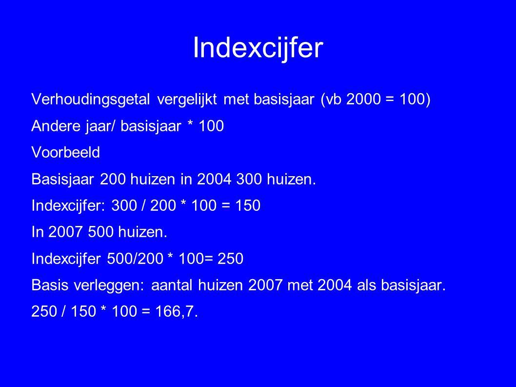 Indexcijfer Verhoudingsgetal vergelijkt met basisjaar (vb 2000 = 100) Andere jaar/ basisjaar * 100 Voorbeeld Basisjaar 200 huizen in 2004 300 huizen.