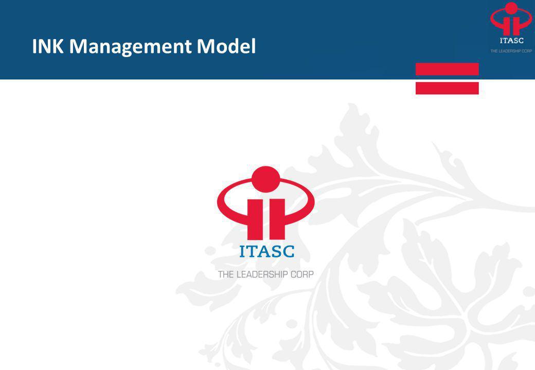 Het INK-model Management van Medewerkers Organiseren:personeelsbeleid, W&S Investeren: ontwikkelen, kennis, samenwerking Respecteren: belonen, waarderen, delegeren