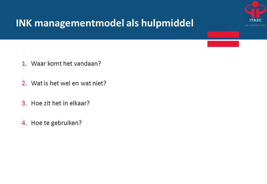 INK managementmodel als hulpmiddel 1.Waar komt het vandaan.