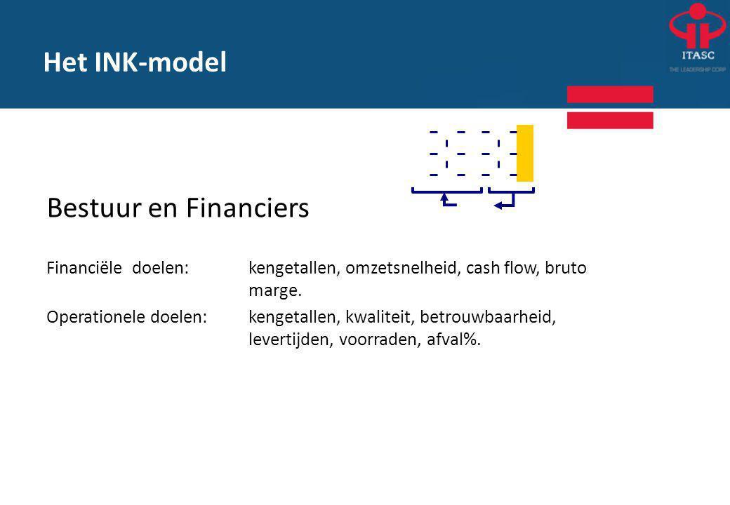 Het INK-model Bestuur en Financiers Financiële doelen:kengetallen, omzetsnelheid, cash flow, bruto marge.