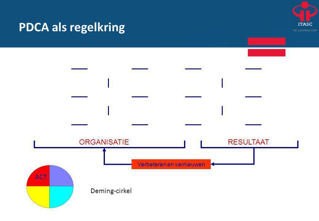 Deming-cirkel ORGANISATIERESULTAAT Verbeteren en vernieuwen ACT PDCA als regelkring