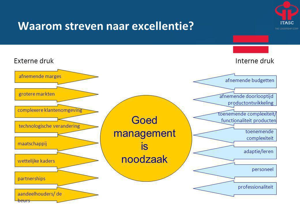 INK-managementmodel als hulpmiddel •'Bril' om naar de organisatie en haar omgeving te kijken.