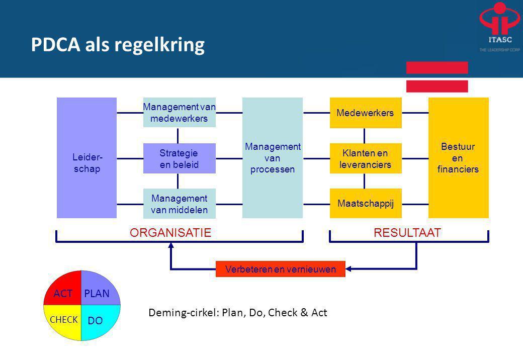 Deming-cirkel: Plan, Do, Check & Act Maatschappij ORGANISATIERESULTAAT Verbeteren en vernieuwen Leider- schap Management van medewerkers Strategie en beleid Bestuur en financiers Management van processen Klanten en leveranciers Medewerkers Management van middelen PLAN DO CHECK ACT PDCA als regelkring