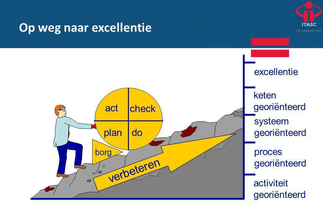borg plan act check do verbeteren activiteit georiënteerd proces georiënteerd systeem georiënteerd keten georiënteerd excellentie Op weg naar excellentie
