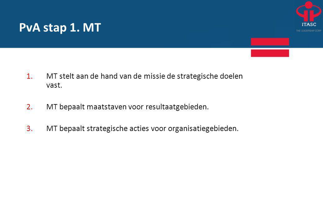 1.MT stelt aan de hand van de missie de strategische doelen vast.