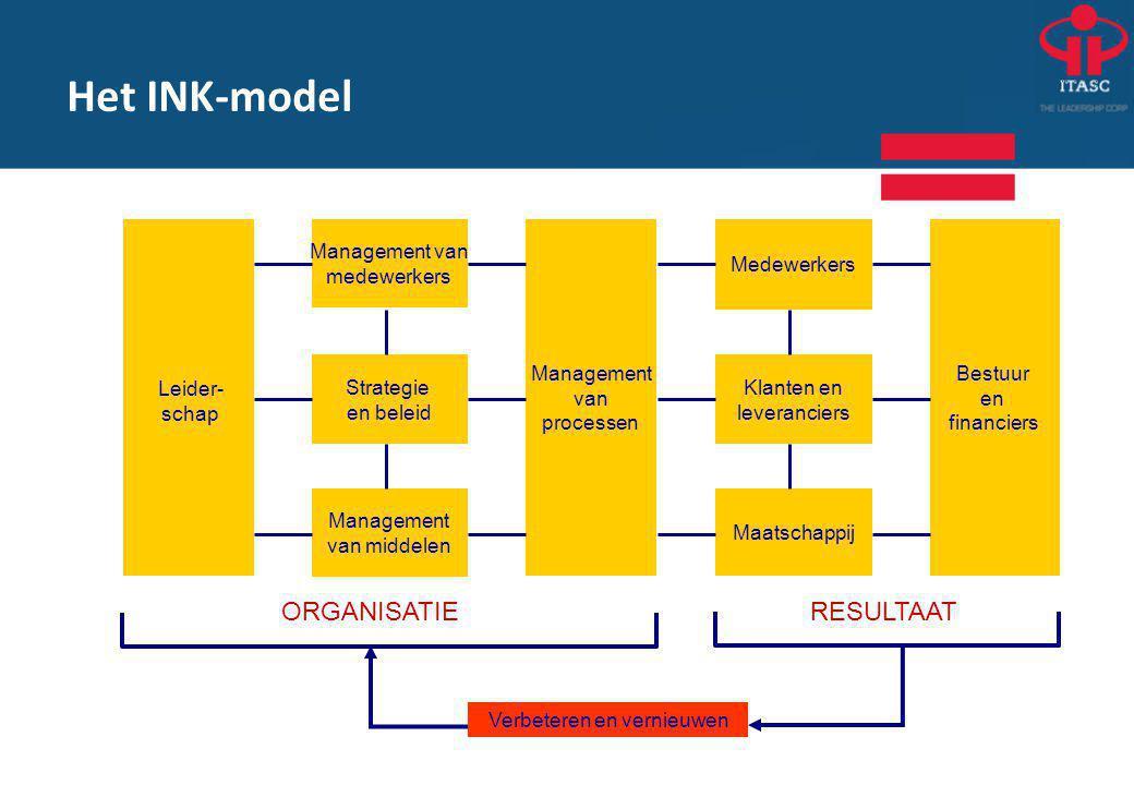Deming-cirkel ORGANISATIERESULTAAT Management van medewerkers Management van processen Management van middelen DO PDCA als regelkring