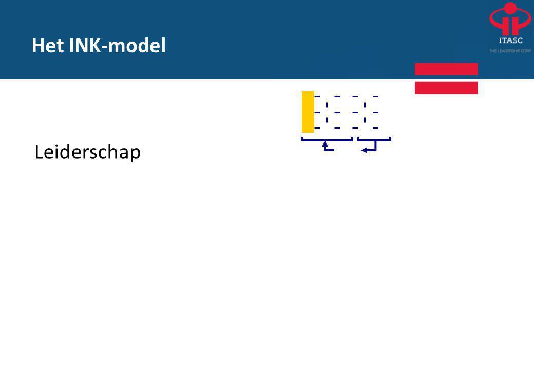 Het INK-model Leiderschap Richting geven:vaststellen en expliciteren keuzes, missie, visie.
