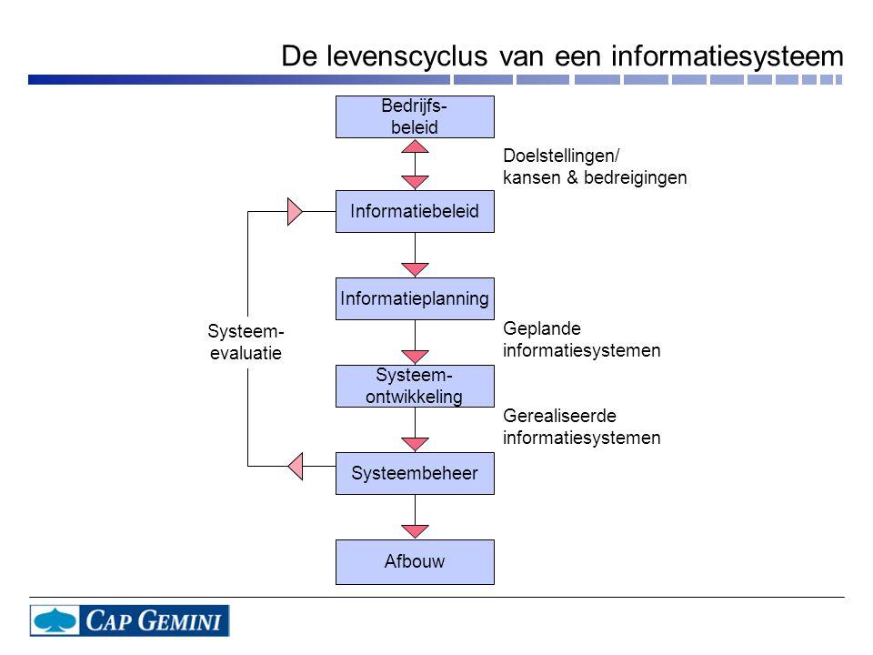 Doelstellingen/ kansen & bedreigingen Geplande informatiesystemen Gerealiseerde informatiesystemen Systeem- evaluatie Bedrijfs- beleid Informatiebelei