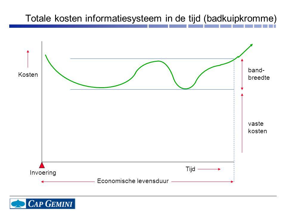 band- breedte vaste kosten Tijd Kosten Invoering Economische levensduur Totale kosten informatiesysteem in de tijd (badkuipkromme)