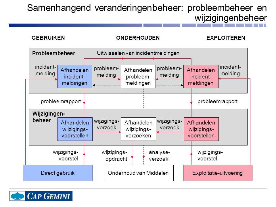 Samenhangend veranderingenbeheer: probleembeheer en wijzigingenbeheer Uitwisselen van incidentmeldingen probleem- melding probleem- melding incident- melding incident- melding wijzigings- verzoek wijzigings- verzoek Probleembeheer Wijzigingen- beheer probleemrapport wijzigings- voorstel wijzigings- voorstel wijzigings- opdracht analyse- verzoek Afhandelen probleem- meldingen Afhandelen incident- meldingen Afhandelen incident- meldingen Afhandelen wijzigings- verzoeken Afhandelen wijzigings- voorstellen Afhandelen wijzigings- voorstellen Direct gebruik Exploitatie-uitvoeringOnderhoud van Middelen GEBRUIKENONDERHOUDENEXPLOITEREN