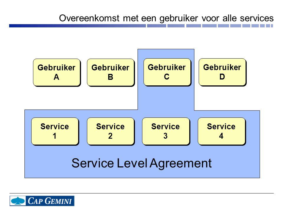 Gebruiker A Gebruiker A Gebruiker D Gebruiker D Gebruiker C Gebruiker C Gebruiker B Gebruiker B Service 1 Service 1 Service 4 Service 4 Service 3 Service 3 Service 2 Service 2 Service Level Agreement Overeenkomst met een gebruiker voor alle services