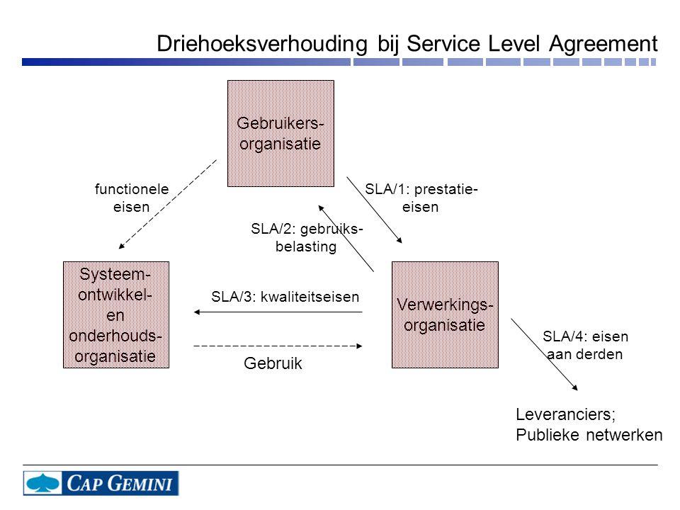 Driehoeksverhouding bij Service Level Agreement Gebruikers- organisatie Systeem- ontwikkel- en onderhouds- organisatie Verwerkings- organisatie functionele eisen SLA/3: kwaliteitseisen SLA/4: eisen aan derden Gebruik SLA/2: gebruiks- belasting SLA/1: prestatie- eisen Leveranciers; Publieke netwerken