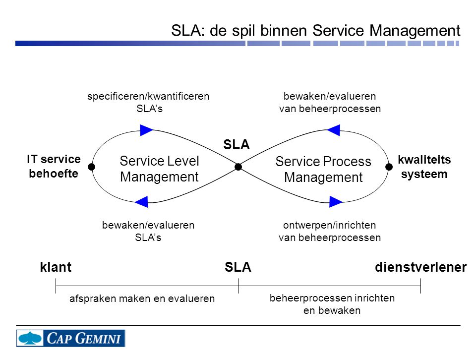 SLA: de spil binnen Service Management IT service behoefte kwaliteits systeem bewaken/evalueren SLA's specificeren/kwantificeren SLA's bewaken/evalueren van beheerprocessen ontwerpen/inrichten van beheerprocessen Service Level Management Service Process Management SLA afspraken maken en evalueren beheerprocessen inrichten en bewaken SLAdienstverlenerklant