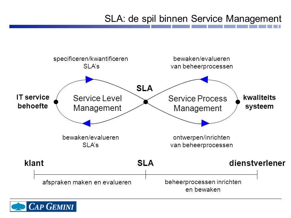 SLA: de spil binnen Service Management IT service behoefte kwaliteits systeem bewaken/evalueren SLA's specificeren/kwantificeren SLA's bewaken/evaluer