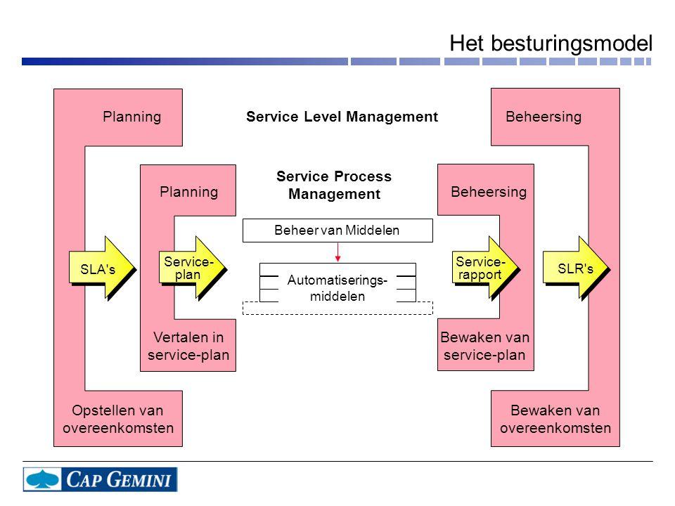 PlanningBeheersing Opstellen van overeenkomsten Bewaken van overeenkomsten PlanningBeheersing Vertalen in service-plan Bewaken van service-plan Servic