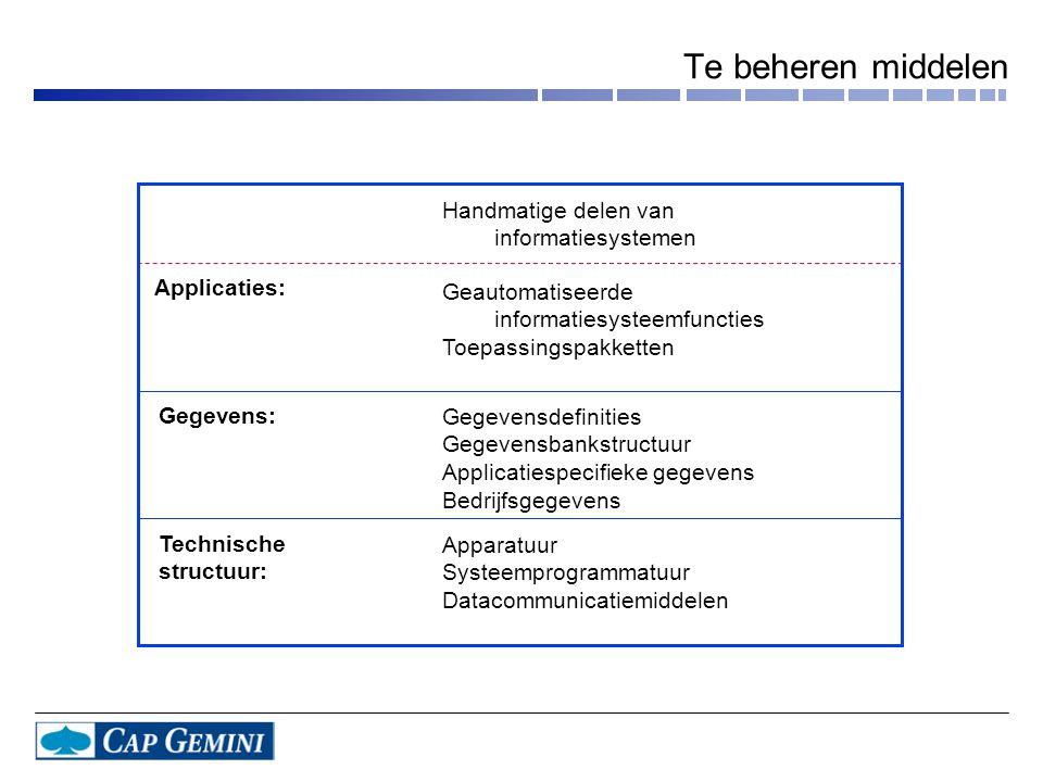 Applicaties: Handmatige delen van informatiesystemen Geautomatiseerde informatiesysteemfuncties Toepassingspakketten Gegevensdefinities Gegevensbankstructuur Applicatiespecifieke gegevens Bedrijfsgegevens Apparatuur Systeemprogrammatuur Datacommunicatiemiddelen Gegevens: Technische structuur: Te beheren middelen