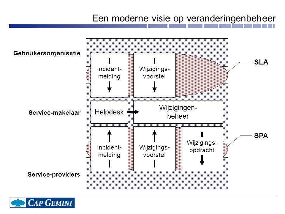 Een moderne visie op veranderingenbeheer Gebruikersorganisatie Service-makelaar Service-providers Incident- melding Wijzigings- voorstel Incident- mel