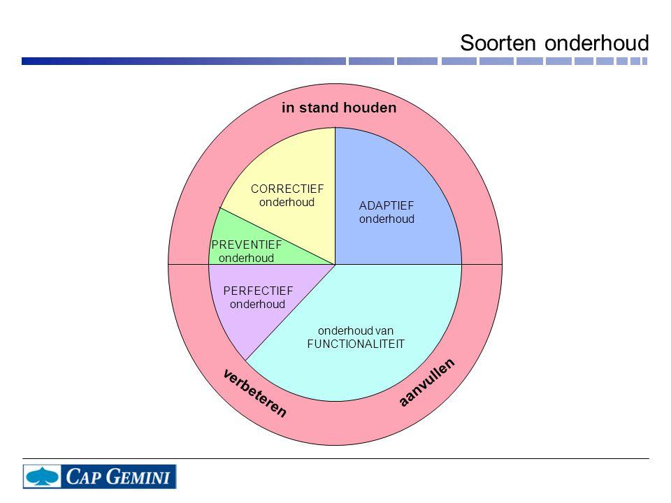in stand houden ADAPTIEF onderhoud PREVENTIEF onderhoud PERFECTIEF onderhoud onderhoud van FUNCTIONALITEIT CORRECTIEF onderhoud aanvullen verbeteren Soorten onderhoud