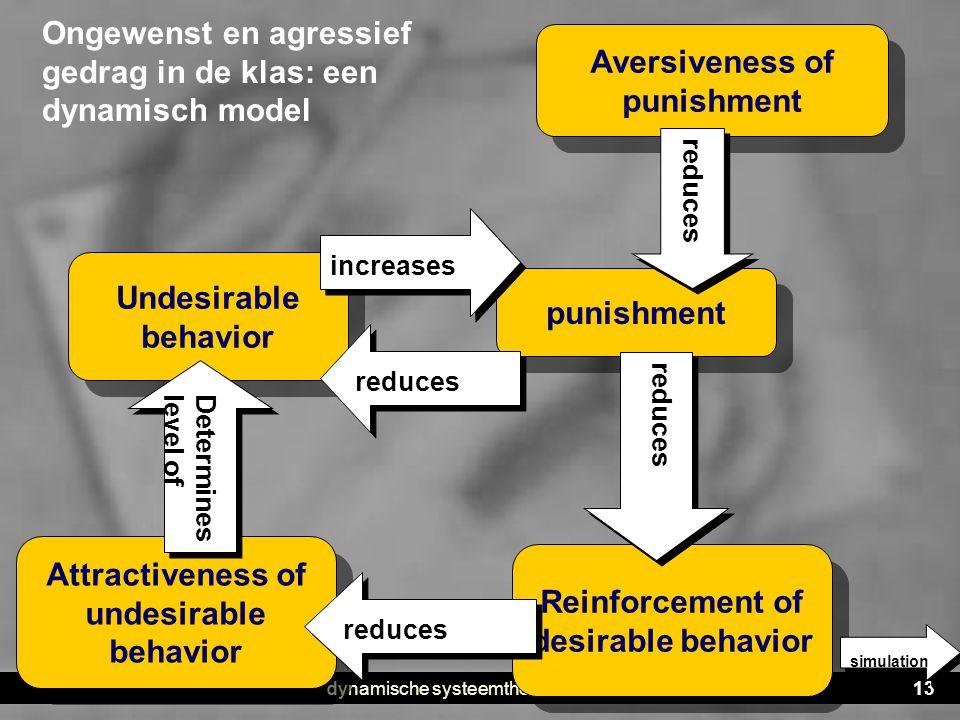 dynamische systeemtheorie13 Undesirable behavior punishment Attractiveness of undesirable behavior Ongewenst en agressief gedrag in de klas: een dynam