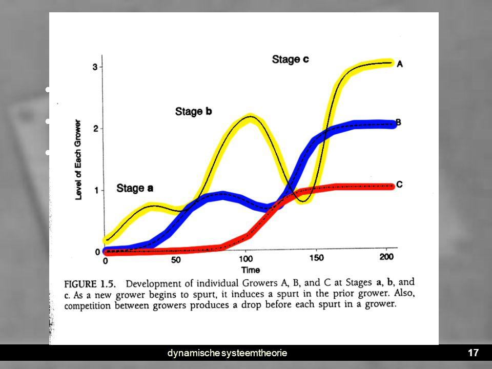 dynamische systeemtheorie17 Voorbeeld : Fischer's model • Neo-Piagetiaanse theorie • Stadia in de cognitieve ontwikkeling • Waar komen die vandaan? •N
