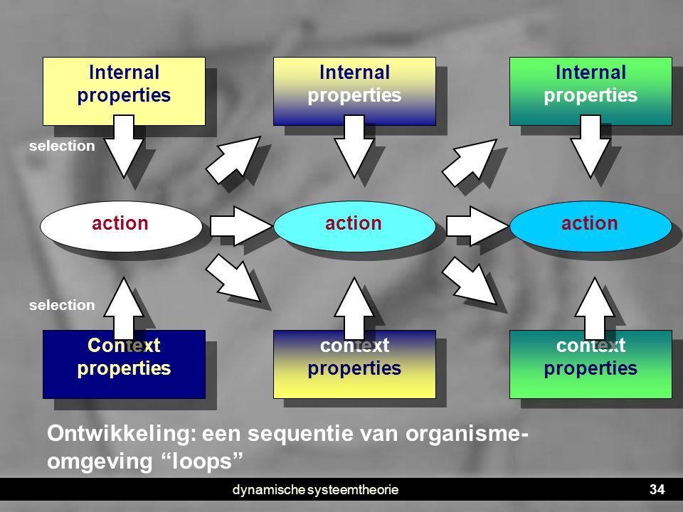 dynamische systeemtheorie34 Internal properties Context properties action Internal properties context properties Ontwikkeling: een sequentie van organ