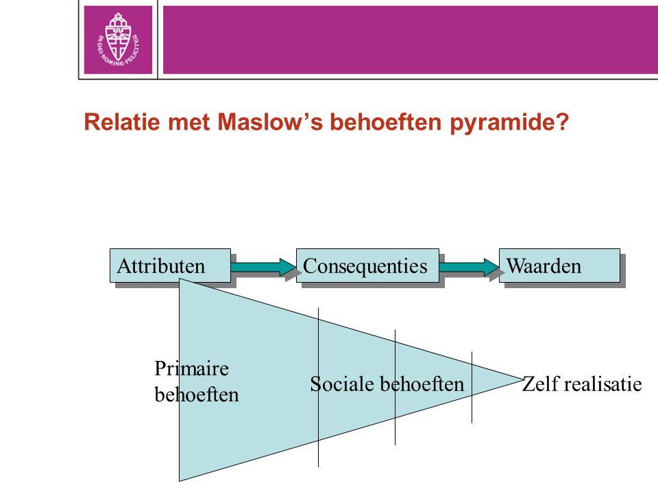 Relatie met Maslow's behoeften pyramide? Attributen Consequenties Waarden Primaire behoeften Sociale behoeftenZelf realisatie