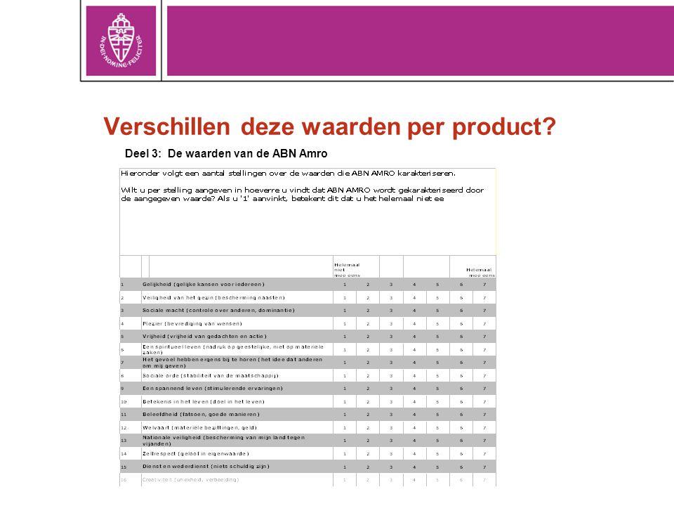 Verschillen deze waarden per product? Deel 3: De waarden van de ABN Amro