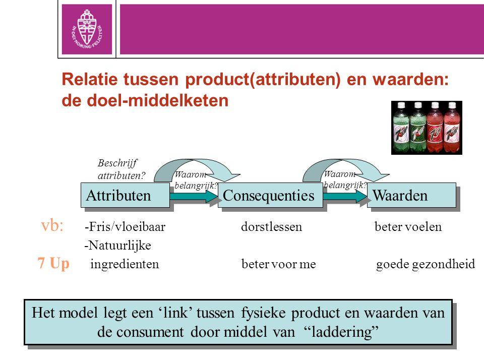 Relatie tussen product(attributen) en waarden: de doel-middelketen Attributen Consequenties Waarden vb: -Fris/vloeibaar dorstlessen beter voelen -Natu