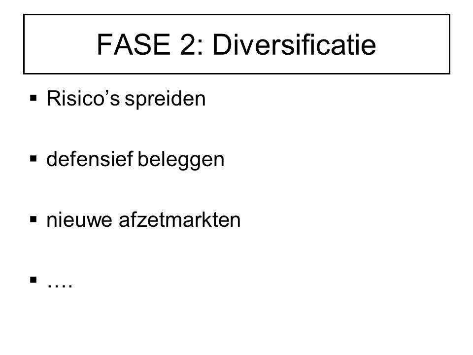 FASE 2: Diversificatie  Risico's spreiden  defensief beleggen  nieuwe afzetmarkten  ….