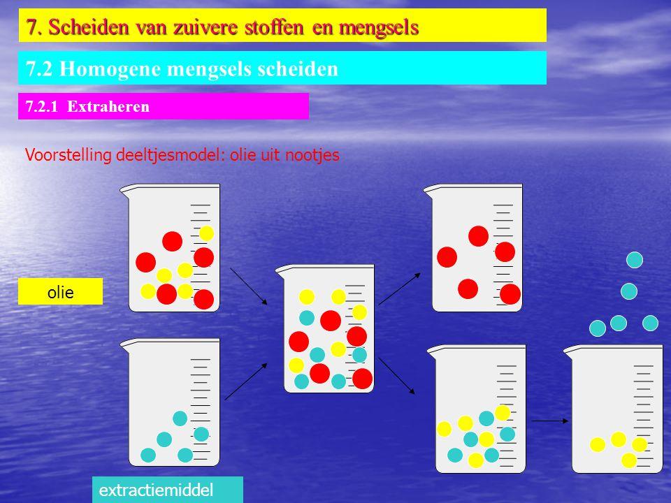 7. Scheiden van zuivere stoffen en mengsels 7.2 Homogene mengsels scheiden 7.2.1 Extraheren Voorstelling deeltjesmodel: olie uit nootjes extractiemidd