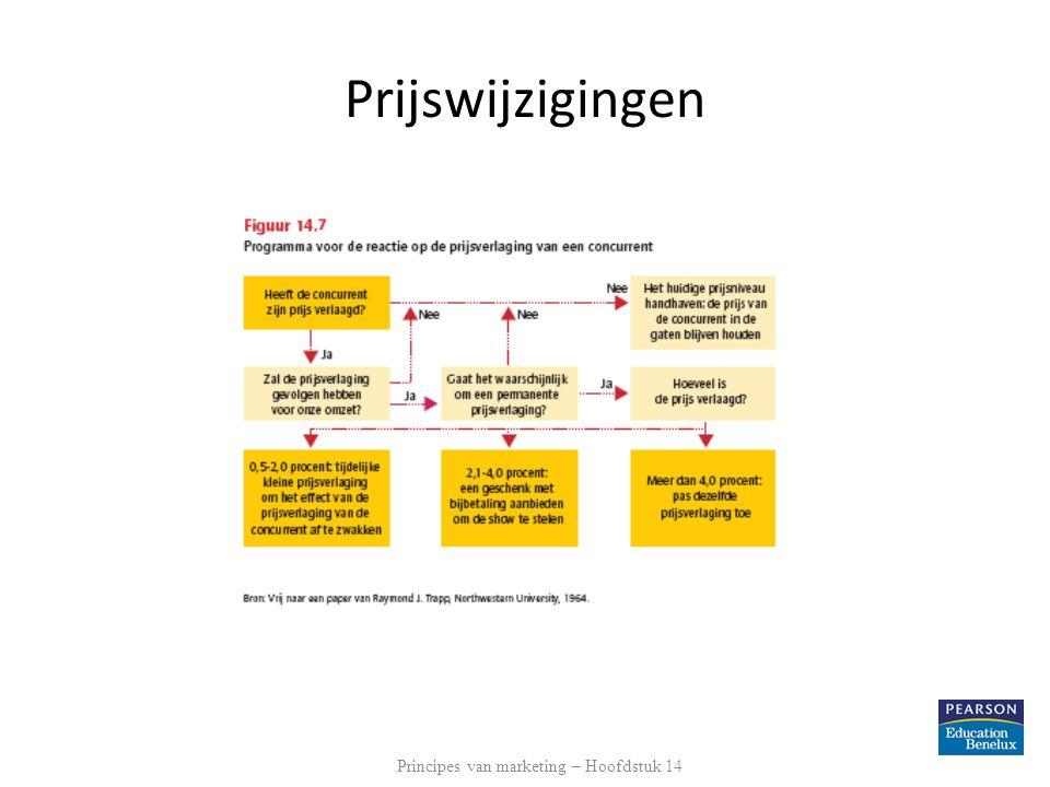 Prijswijzigingen Principes van marketing – Hoofdstuk 14