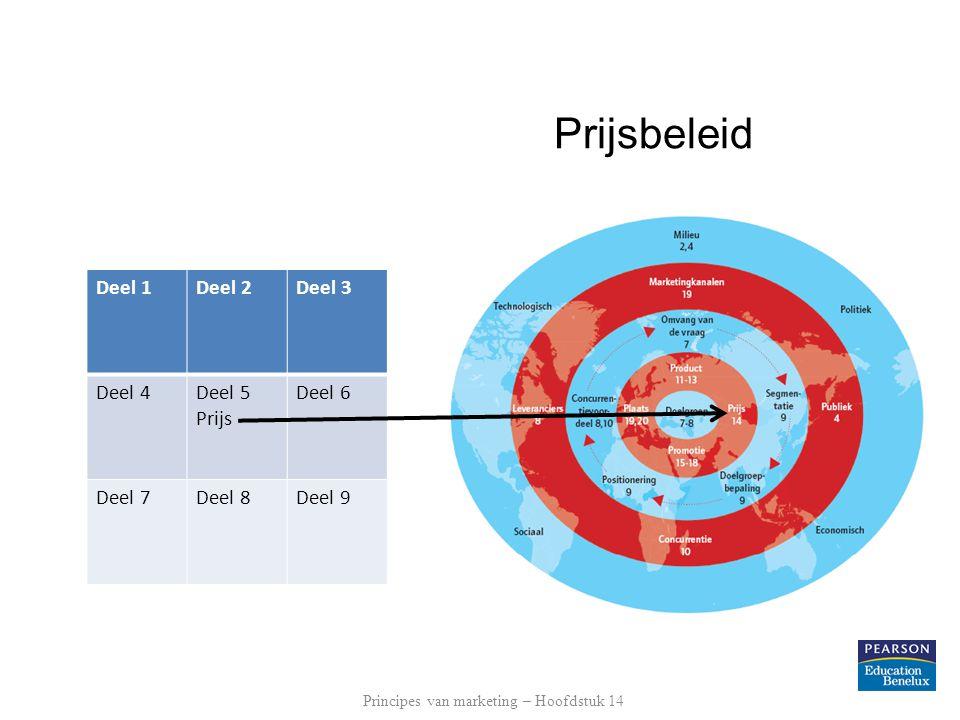 Prijsbeleid Deel 1Deel 2Deel 3 Deel 4Deel 5 Prijs Deel 6 Deel 7Deel 8Deel 9 Principes van marketing – Hoofdstuk 14