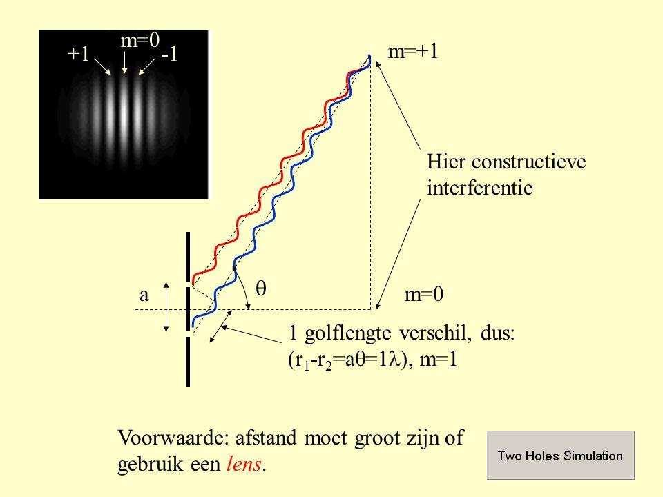 1 golflengte verschil, dus: (r 1 -r 2 =a  =1  m=1 Hier constructieve interferentie Voorwaarde: afstand moet groot zijn of gebruik een lens.