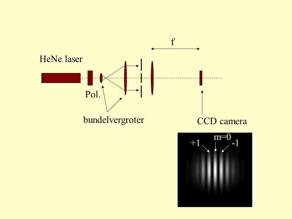 f HeNe laser Pol. bundelvergroter CCD camera m=0 +1